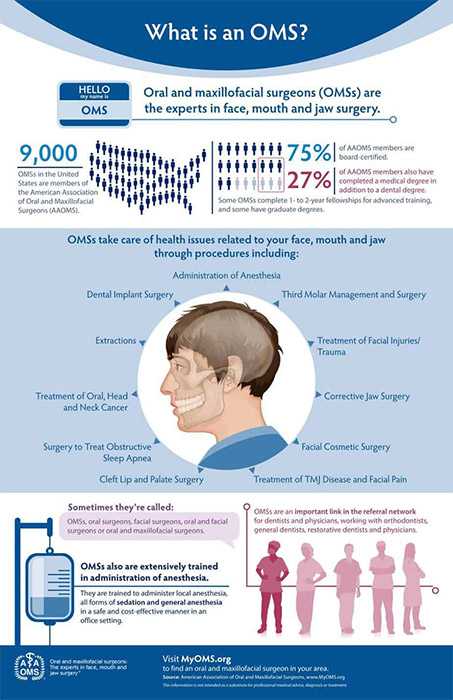 What is an OMS infographic